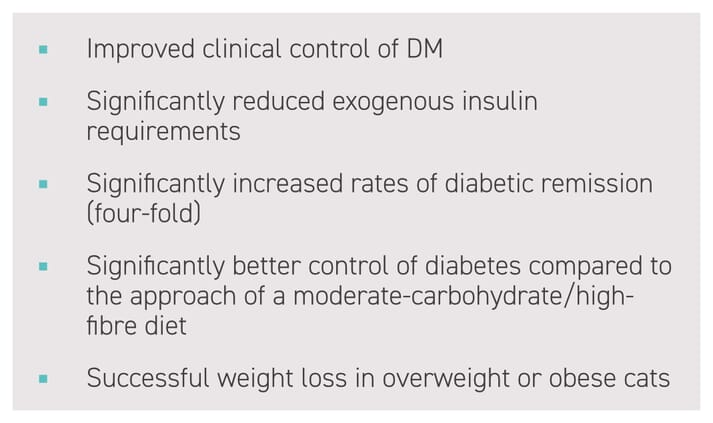 Box 1: How can a high-protein/low-carbohydrate diet help in the management of feline diabetes mellitus?