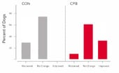 FIGURE (1) Percentage of MMVD dogs showing changes of at least one grade in mitral regurgitation after six months of feeding control diet (CON) or treatment diet (CPB), compared to baseline thumbnail