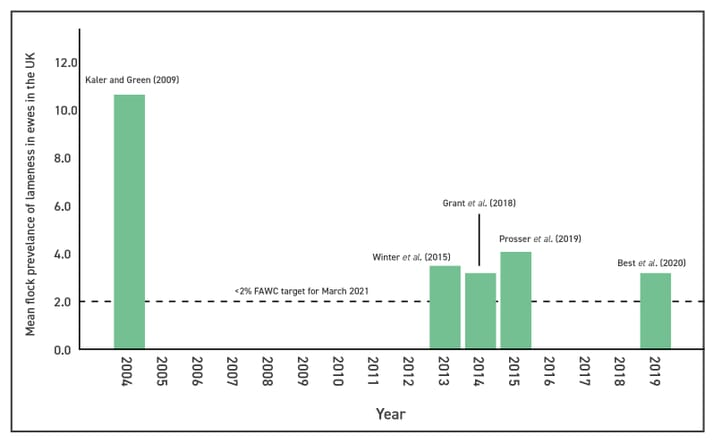 FIGURE (3) With 10.6 percent mean farmer reported flock prevalence of lameness in ewes in the UK in 2004 to 3.2 percent in 2019, the industry is making promising steps towards the less than 2 percent target by March 2021 (Kaler and Green, 2009; Winter et al., 2015; Grant et al., 2018; Posser et al., 2019; Best et al., 2020)