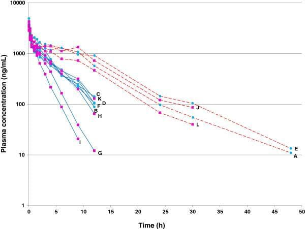 "FIGURE (1) Individual plasma concentrations of cimicoxib (ng/mL) vs time (h) after a single intravenous administration of cimicoxib (2mg/kg) in 12 Beagle dogs (Jeunesse et al., 2013). Two subgroups of dogs are shown: ""poor metabolisers"" (red dotted line) and ""extensive metabolisers"" (blue continuous line)"