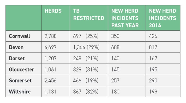 TABLE 1 Data from south-western UK counties show the number of herds, proportion that are TB restricted and the number of new herd incidents in 2018 compared to 2014 (adapted from Defra, 2019)