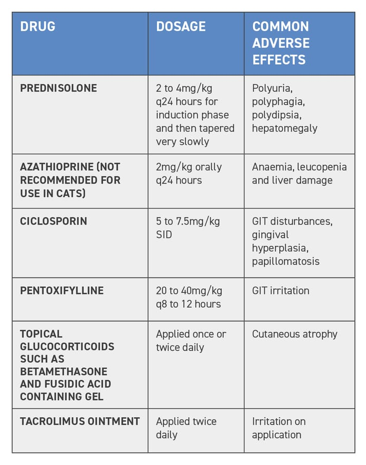 TABLE (1) Systemic drugs useful in clinical management of vasculitis