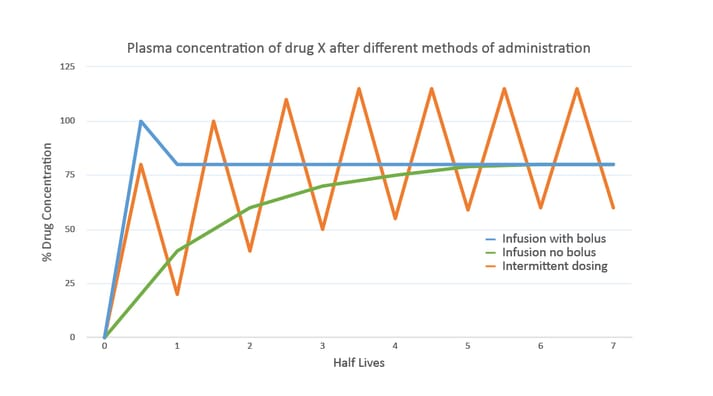 FIGURE (1) Plasma concentrations of the same theoretical drug following different methods of drug administration
