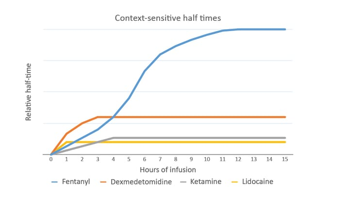 FIGURE (2) The context-sensitive half time is the time taken for the plasma concentration to halve once the CRI finishes. For some drugs this may be the same as the half-life after bolus injection, but for others it can become prolonged