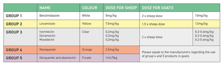 TABLE (2) Anthelmintic doses for sheep and goats (Matthews, 2009; Harwood, 2018). Remember use of unlicensed products in goats is permitted under the veterinary prescribing cascade. The use of groups 4 and 5 in goats should be discussed with the manufacturers. The use in goats is to be avoided where possible due to the issues with goats and their tendency to select for resistant worms faster than sheep
