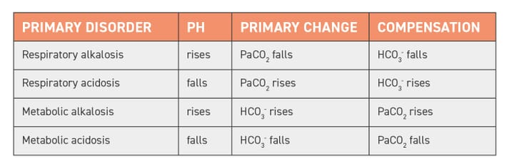 TABLE (2) Evaluation of basic blood gas analysis