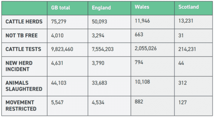 TABLE 1 The latest data published by Defra for 12 months up to the end of January 2018