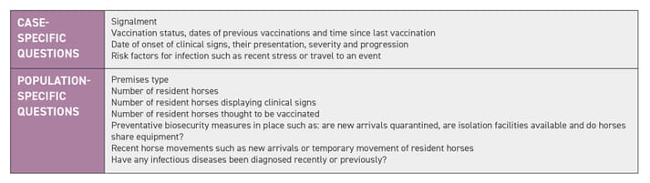 TABLE (1) Pertinent questions to be asked when taking a history of a suspect respiratory infectious disease case(s)