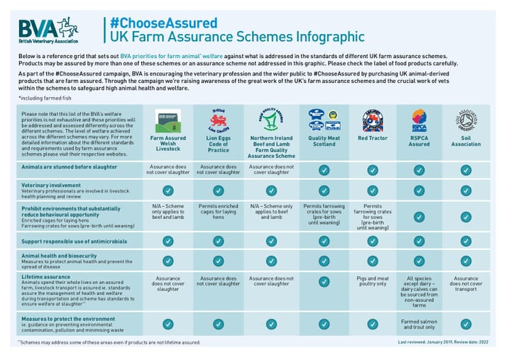 FIGURE (2) The Choose Assured Infographic