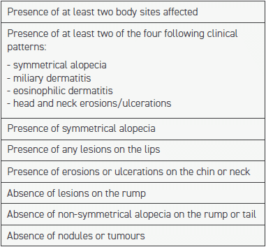 TABLE 1 Criteria developed by Favrot et al. (2012) for the diagnosis of nonflea-induced hypersensitivity dermatitis: presence of five of the eight criteria gives a 75 percent sensitivity and 76 percent specificity for this diagnosis