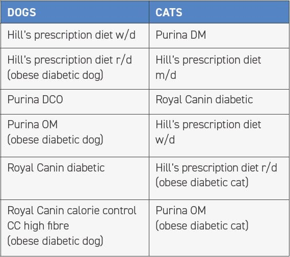 TABLE 1 Examples of diets formulated for diabetes mellitus (the authors do not specifically recommend any of the listed prescription diets over another)